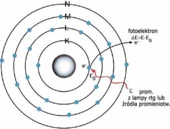 wzbudzanie atomu